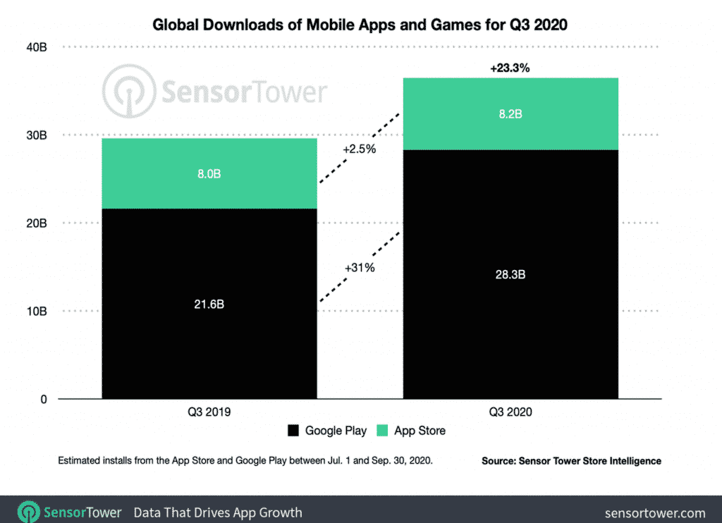 data that drives app growth in image one
