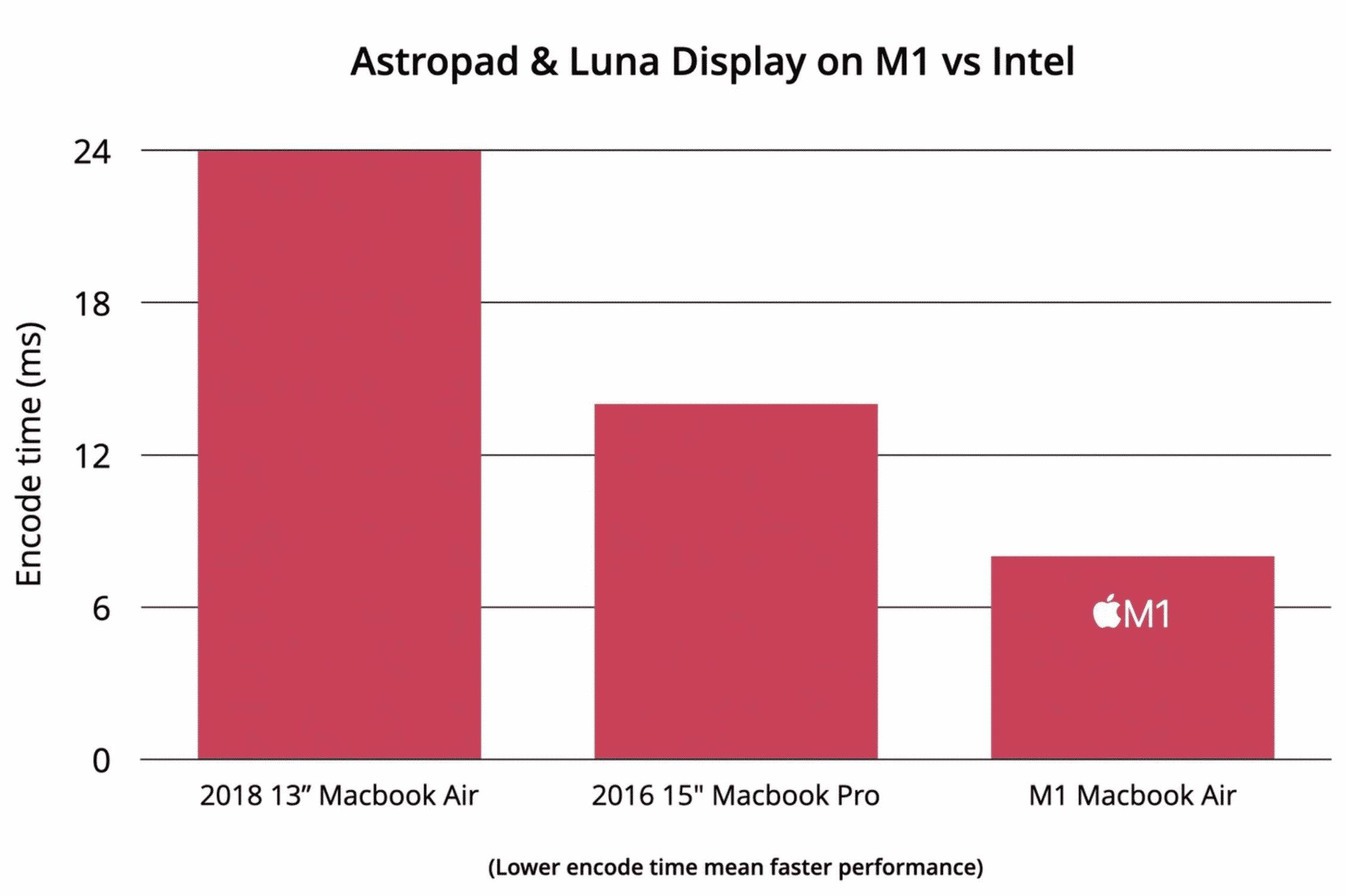 Luna Display