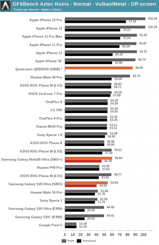 iPhone 12 benchmark with other devices