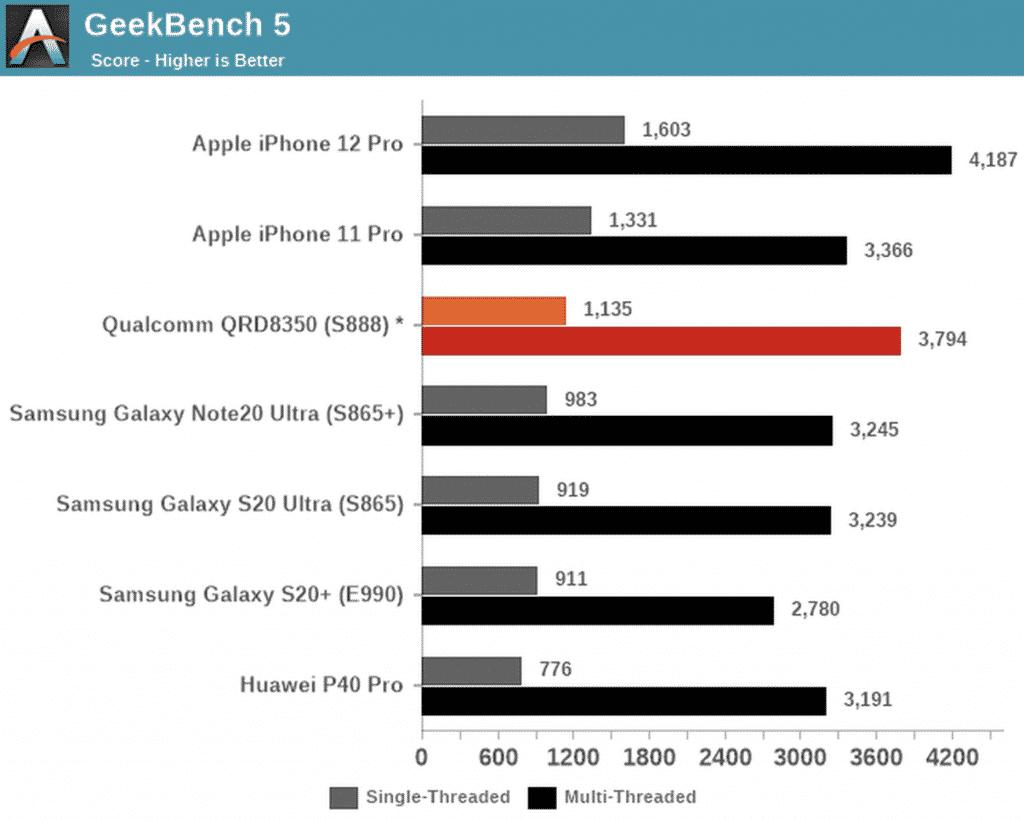 iPhone 12 benchmark