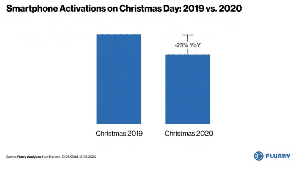 Smartphone activation on Christmas