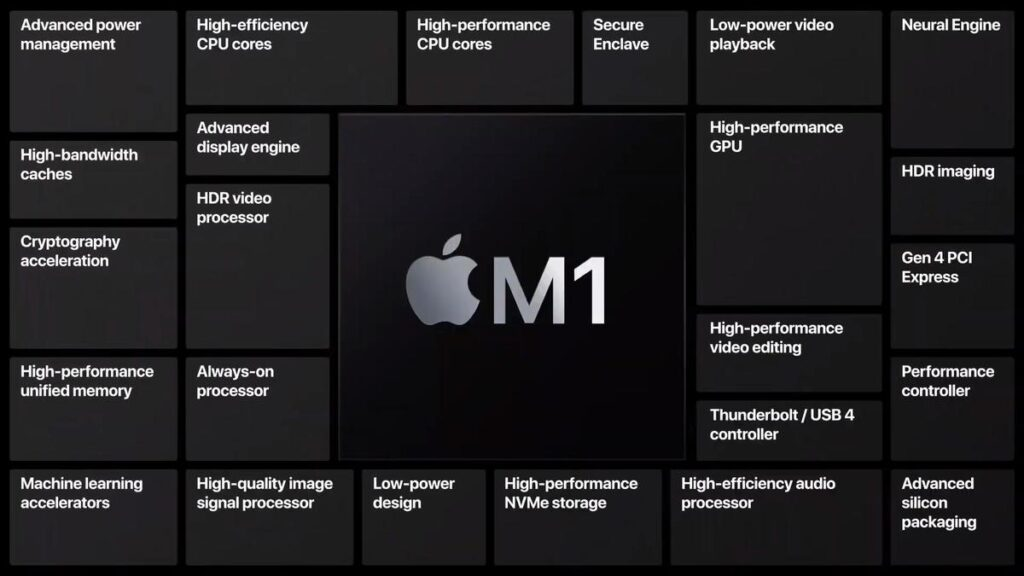 Should you buy the new M1 MacBook Air?
