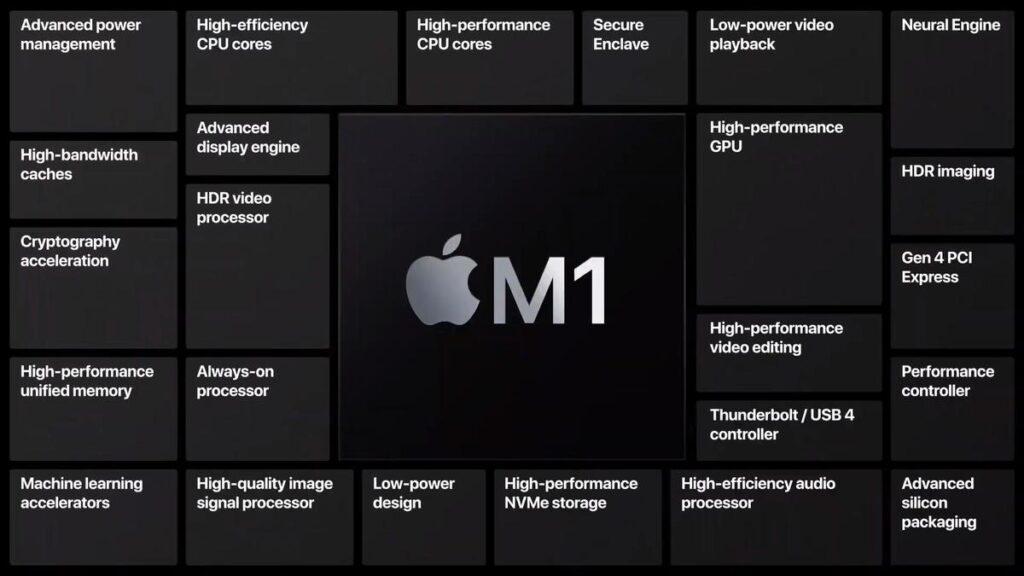 M1 Mac Mini for $699 packs a lot of performance