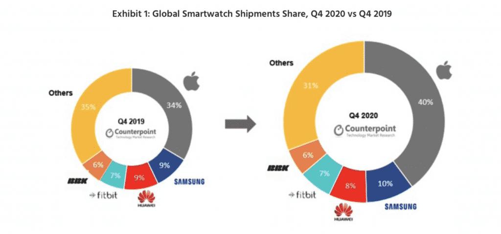 Apple Watch sales in 2020