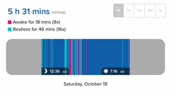 Review: Fitbit Force Wireless Activity & Sleep Wristband