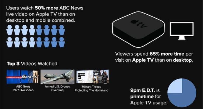 ABC News live video viewers on Apple TV trump desktop, mobile