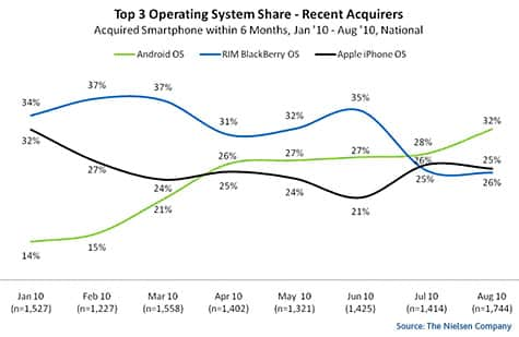 Android tops among new smartphone purchases