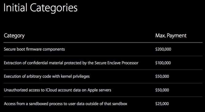 Apple's Bug Bounty program not paying enough to entice hackers