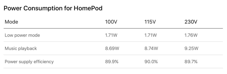 Apple environmental report reveals HomePod uses surprisingly little power