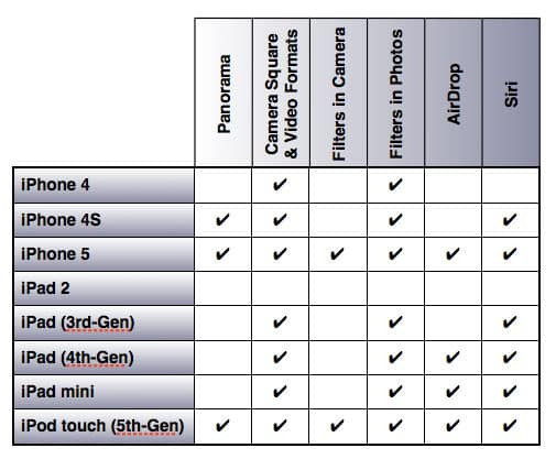 iOS 7 and supported devices