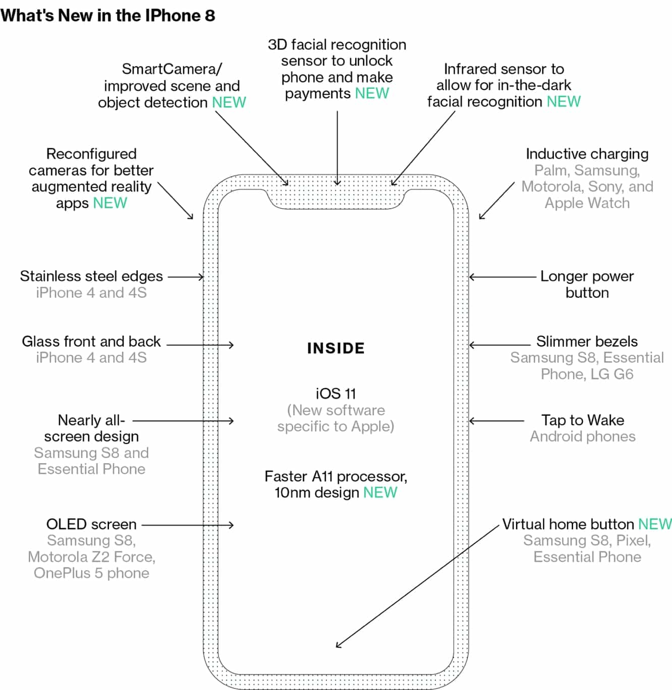 New details emerge on 'iPhone 8' design, removal of Home Button