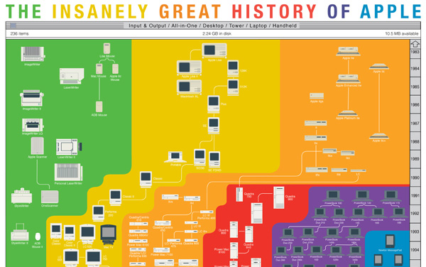 Pop Chart Lab The Insanely Great History of Apple Print