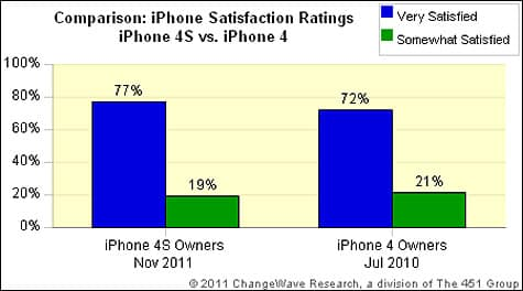 iPhone 4S receives higher satisfaction ratings than predecessor