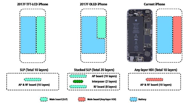 """Report: Apple to make room for larger battery in future 4.7"""" OLED iPhone"""