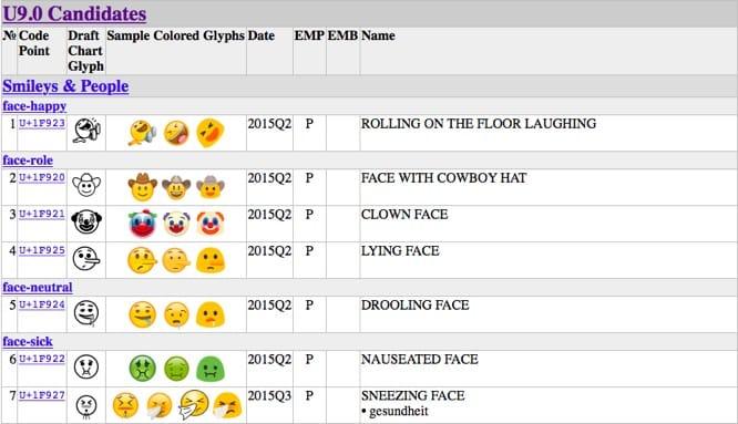Unicode Consortium approves 72 new emoji
