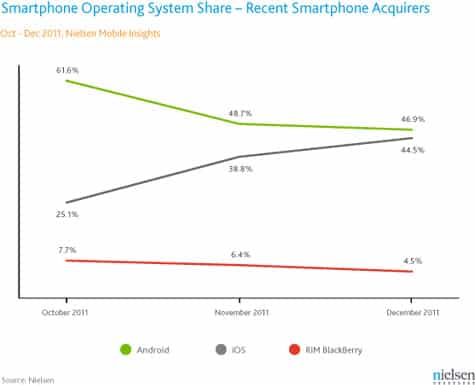 Nielsen: iPhone 4S helps to close sales gap with Android