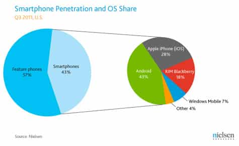 Nielsen: Apple remains top smartphone maker in U.S.