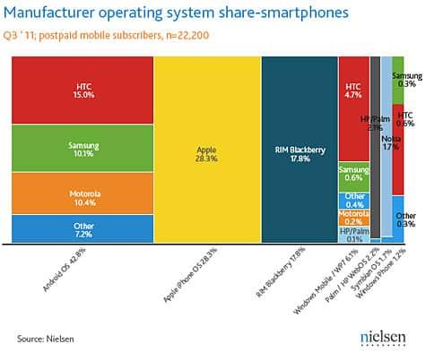 Nielsen: iPhone accounts for 28% of US smartphone market