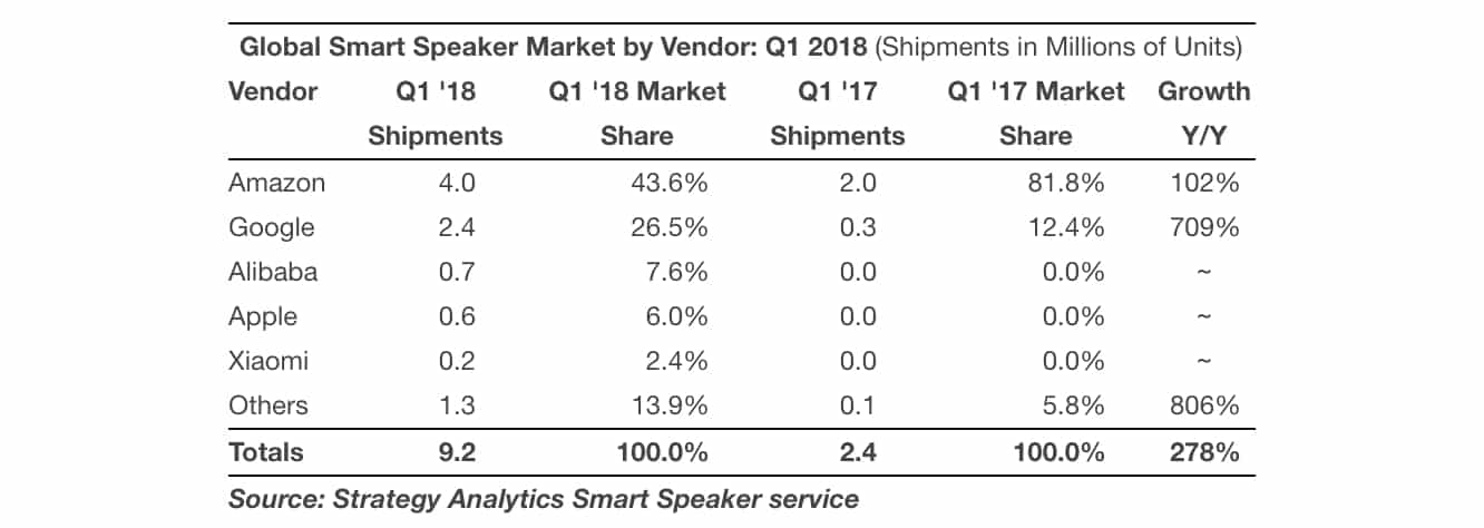Apple estimated to have sold 600,000 HomePods during Q1 2018