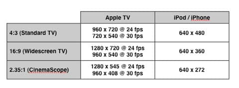 The Complete Guide to iPod, Apple TV and iPhone Video Formats