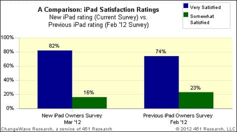 Third-gen iPad tops iPad 2 in consumer satisfaction
