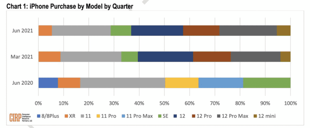 iPhone 12 Pro Max US sales 2021