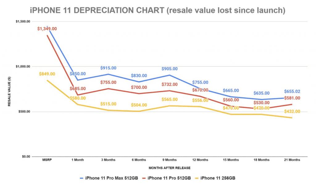 iPhone 11 depreciation