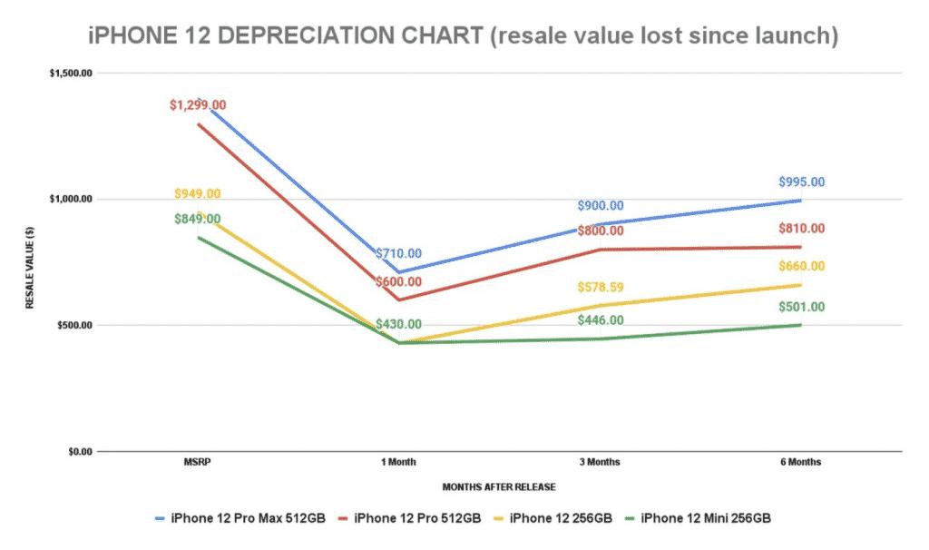 iPhone 12 depreciation